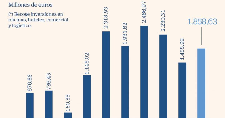 La inversión inmobiliaria repuntó antes de la llegada del efecto Covid-19